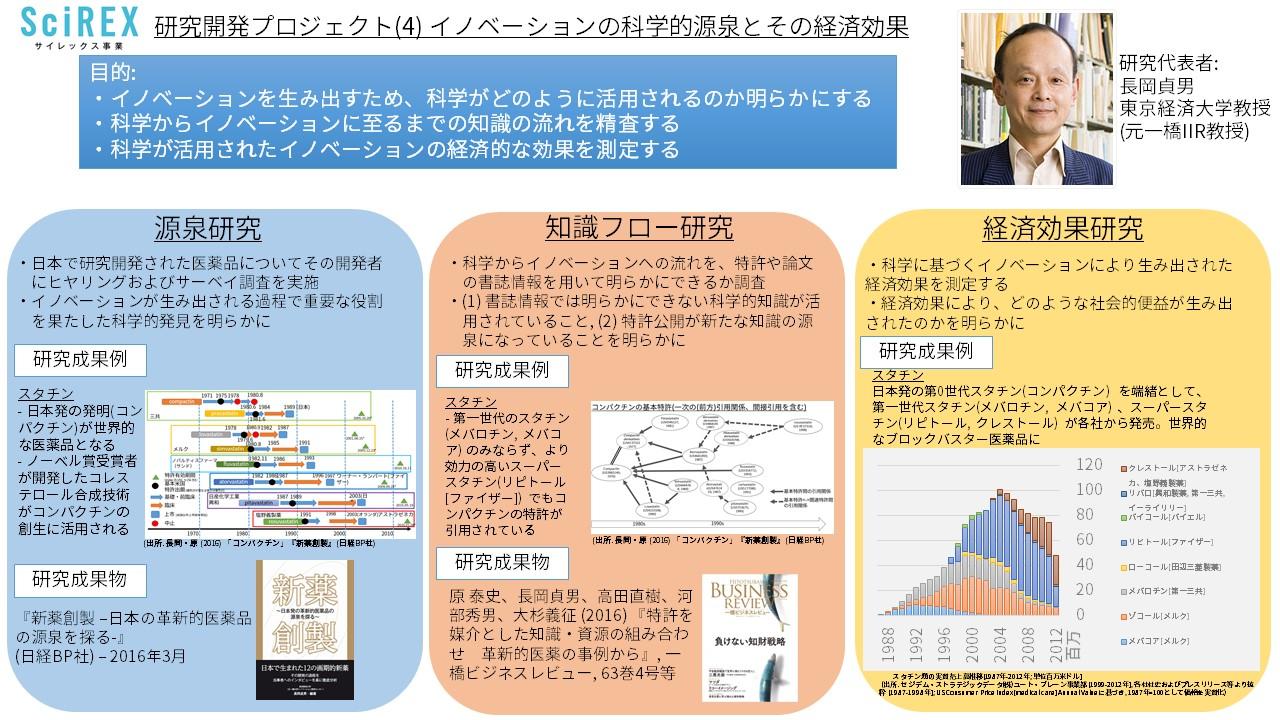 scirexプロジェクト_長岡先生PJ_20160616.jpg