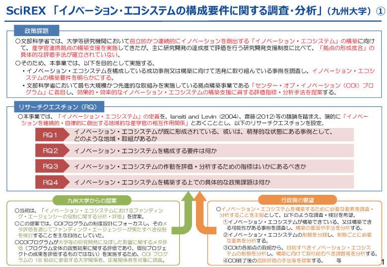 イノベーション・エコシステムの構成要件に関する調査・分析 ...